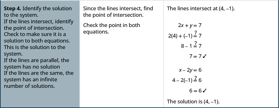 """The fourth row reads, """"Step 4. Identify the solution to the system. If the lines intersect, identify the point of intersection. Check to make sure it is a solution to both equations. This is the solution to the system. If the lines are parallel, the system has no solution. If the lines are the same, the system has an infinite number of solutions."""" Then it reads, """"Since the lines intersect, find the point of intersection. Check the point in both equations."""" Finally it reads, """"The lines intersect at (4, -1). It then uses substitution to show that, """"The solution is (4, -1)."""""""