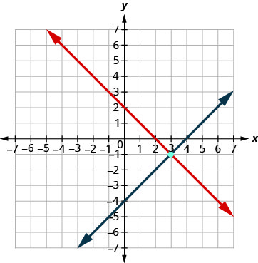 This graph shows two lines intersection at point (3, -1) on an x y-coordinate plane.