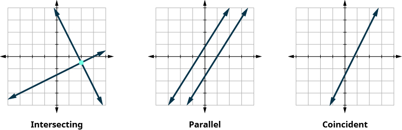 """This figure shows three x y-coordinate planes. The first plane shows two lines which intersect at one point. Under the graph it says, """"The lines intersect. Intersecting lines have one point in common. There is one solution to this system."""" The second x y-coordinate plane shows two parallel lines. Under the graph it says, """"The lines are parallel. Parallel lines have no points in common. There is no solution to this system."""" The third x y-coordinate plane shows one line. Under the graph it says, """"Both equations give the same line. Because we have just one line, there are infinitely many solutions."""