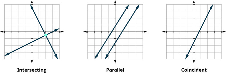 This figure shows three x y coordinate planes in a horizontal row. The first shows two lines intersecting. The second shows two parallel lines. The third shows two coincident lines.