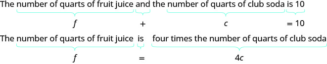 """This figure shows sentences converted into equations. The first sentence reads, """"The number of quarts of fruit juice and the number of quarts of club soda is 10. """"Number of quarts of fruit juice"""" contains a curly bracket beneath the phrase with an """"f"""" centered under the bracket. The """"And"""" also contains a curly bracket beneath it and has a plus sign centered beneath it. """"Number of quarts of club soda"""" contains a curly bracket with the variable """"c"""" beneath it. And finally, the phrase """"is 10"""" contains a curly bracket. Under this it reads equals 10. The second sentence reads, """"The number of quarts of fruit juice is four times the number of quarts of club soda"""". This sentence is set up similarly in that each phrase contains a curly bracket underneath. The variable """"f"""" represents """"The number of quarts of fruit juice"""". An equal sign represents """"is"""" and """"4c"""" represents four times the number of quarts of club soda."""""""