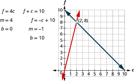 This figure shows two equations and their graph. The first equation is f = 4c where b = 4 and b = 0. The second equation is f + c = 10. f = negative c +10 where b = negative 1 and b = 10. The x y coordinate plane shows a graph of these two lines which intersect at (2, 8).