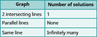 """This table has two columns and four rows. The first row labels each column """"Graph"""" and """"Number of solutions."""" Under """"Graph"""" are """"2 intersecting lines,"""" """"Parallel lines,"""" and """"Same line."""" Under """"Number of solutions"""" are """"1,"""" """"None,"""" and """"Infinitely many."""""""