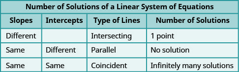 """This table is entitled """"Number of Solutions of a Linear System of Equations."""" There are four columns. The columns are labeled, """"Slopes,"""" """"Intercepts,"""" """"Type of Lines,"""" """"Number of Solutions."""" Under """"Slopes"""" are """"Different,"""" """"Same,"""" and """"Same."""" Under """"Intercepts,"""" the first cell is blank, then the words """"Different"""" and """"Same"""" appear. Under """"Types of Lines"""" are the words, """"Intersecting,"""" """"Parallel,"""" and """"Coincident."""" Under """"Number of Solutions"""" are """"1 point,"""" """"No Solution,"""" and """"Infinitely many solutions."""""""