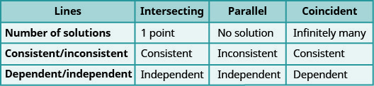 """This table has four columns and four rows. The columns are labeled, """"Lines,"""" """"Intersecting,"""" """"Parallel,"""" and """"Coincident."""" In the first row under the labeled column """"lines"""" it reads """"Number of solutions."""" Reading across, it tell us that an intersecting line contains 1 point, a parallel line provides no solution, and a coincident line has infinitely many solutions. A consistent/inconsistent line has consistent lines if they are intersecting, inconsistent lines if they are parallel and consistent if the lines are coincident. Finally, dependent and independent lines are considered independent if the lines intersect, they are also independent if the lines are parallel, and they are dependent if the lines are coincident."""