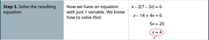 """The third row says, """"Step 3: Solve the resulting equation."""" Then """"Now we have an equation with just 1 variable. WE know how to solve this!"""" It then shows that x – 2(7 – 2x) = 6 becomes x – 14 + 4x = 6 which becomes 5x = 20. Thus x = 4."""