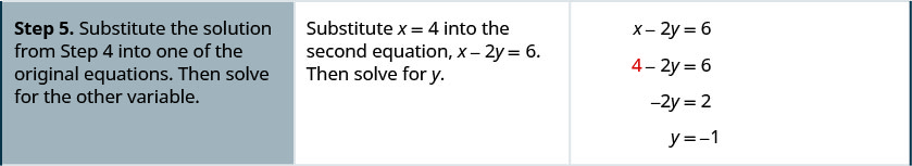 """The fifth row says, """"Step 5: Substitute the solution from Step 4 into one of the original equations. Then solve for the other variable."""" It also says, """"Substitute x = 4 into the second equation, x – 2y = 6. Then solve for y."""" It then gives the equations as x – 2y = 6 which becomes 4 – 2y = 6. This is then −2y = 2, and thus, y = −1."""