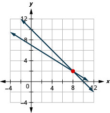 """This image is a graph that shows the solution to the system """"x plus y equals 10"""" and 5x plus 8y equals 56. The solution is on an x, y coordinate plane. Two arrows intersect at points 8 and 2."""