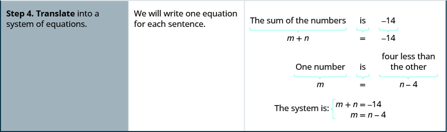 """The fourth row reads, """"Step 4: Translate into a system of equations. We will write one equation for each sentence."""" The figure then shows how, """"The sum of the numbers is -14"""" becomes m + n = -14 and """"One number is four less than the other"""" becomes m = n – 4. The figure then says, """"The system is m + n = -14 and m = n – 4."""""""