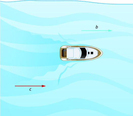 """This figure shows a boat floating in water. On the right, there is an arrow pointing towards the boat. It is labeled """"c."""" On the left, there is an arrow pointing away from the boat. It is labeled """"b."""""""
