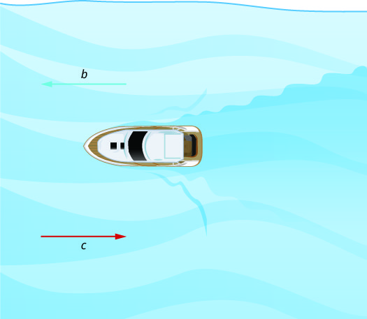 """This figure shows a boat floating in water. To the left is an arrow pointing away from the boat labeled """"b,"""" and an arrow pointing towards the boat labeled """"c."""""""