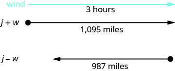 """This figure shows an arrow labeled """"3 hours"""" which continues to the right, representing the wind. Under the wave is a ray that points to the right and is labeled """"j plus w equals 365"""" and """"1,095 miles"""". Under this ray is another ray pointing to the left labeled """"j minus w equals 329"""" and """"987 miles."""""""