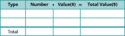 """This table is mostly blank. It has four columns and four rows. The last row is labeled """"Total."""" The first row labels each column as """"Type,"""" and """"Number times Value = Total Value."""""""