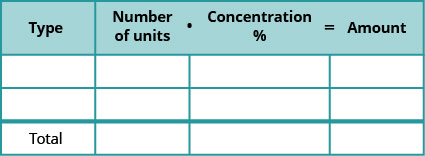 """This table is mostly blank. It has four columns and four rows. The last row is labeled """"Total."""" The first row labels each column as """"Type,"""" and """"Number of units times Concentration = Amount."""""""