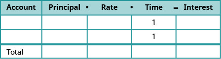"""This table is mostly blank. It has five columns and four rows. The last row is labeled """"Total."""" The first row labels each column as """"Type,"""" and """"Principal times Rate times Time = Interest"""""""