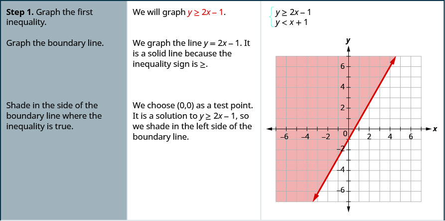 """This is a table with three columns and several rows. The first row says, """"Step 1: Graph the first inequality. We will graph y is greater than or equal to 2x – 1."""" There are two equations givens, y is greater than or equal to 2x – 1 and y is less than x + 1. The table then reads, """"Graph the boundary line. We graph the line y = 2x – 1. It is a solid line because the inequality sign is greater than or equal to. Shade in the side of the boundary line where the inequality is true. We choose (0, 0) as a test point. It is a solution to y is greater than or equal to 2x – 1, so we shad in the left side of the boundary line."""" There is a figure of a line graphed on an x y coordinate plane. The area to the left of the line is shaded."""