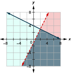 This figure shows a graph on an x y-coordinate plane of y is less than 2x - 1 and y is less than or equal to -(1/2)x + 4. The area to the left or below each line is shaded different colors with the overlapping area also shaded a different color. One line is dotted.