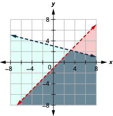 This figure shows a graph on an x y-coordinate plane of x – y is greater than 1 and y is less than –(1/4)x + 3. The area to the right or below each line is shaded different colors with the overlapping area also shaded a different color. Both lines are dotted.