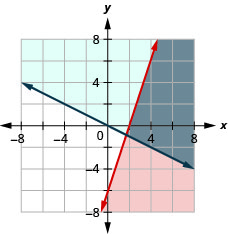 This figure shows a graph on an x y-coordinate plane of 3x – y is less than or equal to 6 and y is greater than or equal to –(1/2)x. The area to the right or above each line is shaded different colors with the overlapping area also shaded a different color.