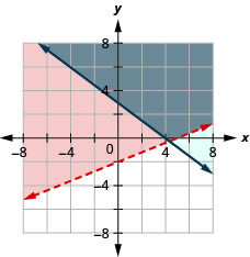 This figure shows a graph on an x y-coordinate plane of 2x – 5y is less than 10 and 3x +4y is greater than or equal to 12. The area to the right above each line is shaded different colors with the overlapping area also shaded a different color. One line is dotted.