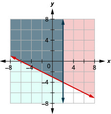 This figure shows a graph on an x y-coordinate plane of y is greater than or equal to (-1/2)x - 3 and x is less than or equal to 2. The area to the left or right of each line is shaded different colors with the overlapping area also shaded a different color.