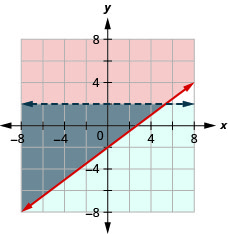 This figure shows a graph on an x y-coordinate plane of y is greater than or equal to (3/4)x - 2 and y is less than 2. The area to the left or below each line is shaded different colors with the overlapping area also shaded a different color. One line is dotted.