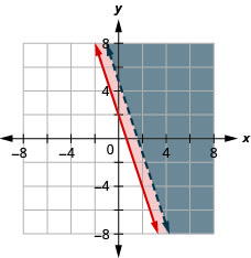 This figure shows a graph on an x y-coordinate plane of y is greater than or equal to -3x + 2 and 3x + y is greater than 5. The area to the right of each line is shaded different colors. One line is within the shaded area of the other. One line is dotted.