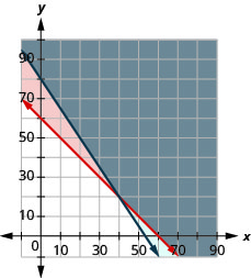 This figure shows a graph on an x y-coordinate plane of p + l is greater than or equal to 60 and 15p + 10l is greater than or equal to 800. The area to the left of each line is shaded different colors with the overlapping area also shaded a different color.