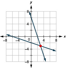 This figure shows a graph on an x y-coordinate plane of 3x plus y = 6 and x plus 3y = negative 6.