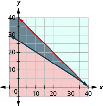 This figure shows a graph on an x y-coordinate plane of b + n is less than or equal to 40 and 12b + 18n is greater than or equal to 500. The area to the left or right of each line is shaded different colors with the overlapping area also shaded a different color.