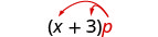 x plus 3, in parentheses, times p. Two arrows extend from the p, terminating at x and 3.