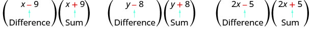 """This figure has three products. The first is x minus 9, in parentheses, times x plus 9, in parentheses. Below the x minus 9 is the word """"difference"""". Below x plus 9 is the word """"sum"""". The second is y minus 8, in parentheses, times y plus 8, in parentheses. Below y minus 8 is the word """"difference"""". Below y plus 8 is the word """"sum"""". The last is 2x minus 5, in parentheses, times 2x plus 5, in parentheses. Below the 2x minus 5 is the word """"difference"""" and below 2x plus 5 is the word """"sum""""."""
