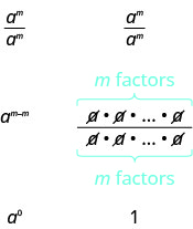 This figure is divided into two columns. At the top of the figure, the left and right columns both contain a to the m power divided by a to the m power. In the next row, the left column contains a to the m minus m power. The right column contains the fraction m factors of a divided by m factors of a, represented in the numerator and denominator by a times a followed by an ellipsis. All the as in the numerator and denominator are canceled out. In the bottom row, the left column contains a to the zero power. The right column contains 1.