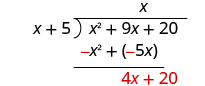 The sum of x squared plus 9 x and negative x squared plus negative 5 x is 4 x, which is written underneath the negative 5 x. The third term in x squared plus 9 x plus 20 is brought down next to 4 x, making 4 x plus 20.