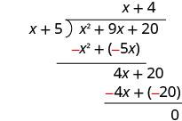 4 x plus 20 minus 4 x plus 20 is 0. The remainder is 0. x squared plus 9 x plus 20 divided by x plus 5 equals x plus 4.