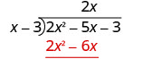 The product of 2 x and x minus 3 is 2 x squared minus 6 x, which is written below the first two terms of 2 x squared minus 5 x minus 3 in the long division bracket.