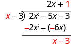 Plus 1 is written on top of the long division bracket, next to 2 x and above the minus 3 in 2 x squared minus 5 x minus 3.