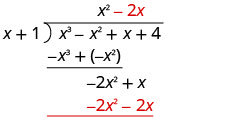 Minus 2 x is written on top of the long division bracket, next to x squared and above the x in x cubed minus x squared plus x plus 4. Negative 2 x squared minus 2 x is written under negative 2 x squared plus x.