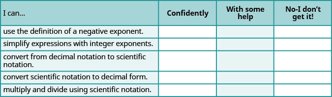 "This is a table that has six rows and four columns. In the first row, which is a header row, the cells read from left to right ""I can…,"" ""Confidently,"" ""With some help,"" and ""No-I don't get it!"" The first column below ""I can…"" reads ""use the definition of a negative exponent,"" ""simplify expressions with integer exponents,"" ""convert from decimal notation to scientific notation,"" ""convert scientific notation to decimal form,"" and ""multiply and divide using scientific notation."" The rest of the cells are blank."