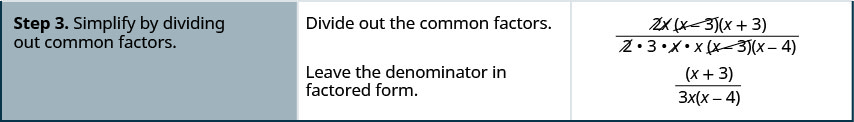Step 3 is to divide out the common factors, canceling out 2, x, and x minus 3 in the numerator and 2, x and x minus 3 in the denominator. Leave the denominator in factored form to get x plus 3 divided by 3x times x minus 4.