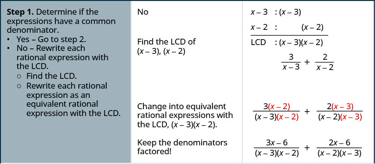 The above image shows the steps to add fractions whose denominators are monomials for the example 5 divided by 12 x squared y plus 4 divided by 21 x y squared. Find the LCD of 12 x squared y and 21 x y squared. To the right of this expression is 12 x squared y equals 2 times 2 times 3 times x times x times y. Below that is 21 x y squared equals 3 times 7 times x times y times y. A line is drawn. Below that is LCD equals 2 times 2 times 3 times 7 times x times x times y times y. Below that is LCD equals 84 x squared y squared. Rewrite each rational expression as an equivalent fraction with the LCD. The original equation is shown. Below that is 5 times 7 y divided by 12 x squared y times 7 y plus 4 times 4 x divided by 21 x y squared times 4 x. Simplify to get 35 y divided by 84 x squared y squared plus 16 x divided by x squared y squared. Add the rational expressions 16 x plus 35 y divided by 84 x squared y squared. There are no factors common to the numeration and denominator. The fraction cannot be simplified.