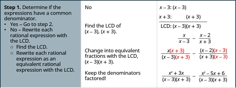 The above image has 3 columns. It shows the steps on how to subtract rational expressions with different denominators for x divided by x minus three minus x plus x minus 3. Step 1 is to Determine if the expressions have a common denominator. Yes – go to step 2. No – Rewrite each rational expression with the LCD. Find the LCD. Rewrite each rational expression as an equivalent rational expression with the LCD. In the above expression, the answer is no. Find the LCD of x minus 3, x plus 3. To the right of this is x – 3: x – 3. Below that is x – 2: x – 2. A line is drawn. Below that is written the LCD is x – 3 times x plus 3. Rewrite as x times x plus 3 divided by x minus 3 times x plus 3 minus x minus 2 times x minus 3 divided by x plus 3 times x minus 3. Keep the denominators factored! Factor to get x squared plus 3 x divided by x minus 3 times x plus 3 minus x squared minus 5 x plus 6 divided by x minus 3 times x plus 3.