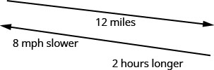 "The above figure show 2 diagonal, parallel lines pointing in opposite directions. The top line points to the right, and downward and has ""12 miles"" written beneath it. The bottom line points to the left and upward, and has, "" 8 miles per hour slower, 2 hours longer"" written beneath it."