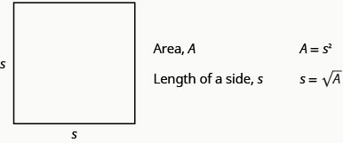 """This figure shows a square with two sides labeled s. The figure also indicates, """"Area, A,"""" """"A equals s squared,"""" """"Length of a side, s,"""" and """"s equals the square root of A."""""""