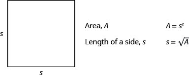 """This figure shows a square with two sides labeled, """"s."""" The figure also says, """"Area, A,"""" """"A equals s squared,"""" """"Lenth of a side, s,"""" and """"s equals the square root of A."""""""