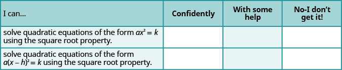 "This table has three rows and four columns. The first row is a header row and it labels each column. The first column is labeled ""I can …"", the second ""Confidently"", the third ""With some help"" and the last ""No–I don't get it"". In the ""I can…"" column the next row reads ""solve quadratic equations of the form a x squared equals k using the square root property."" and the last row reads ""solve quadratic equations of the form a times the quantity x minus h squared equals k using the square root property."" The remaining columns are blank."