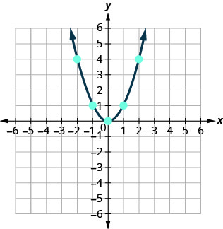 This figure shows an upward-opening u shaped curve graphed on the x y-coordinate plane. The x-axis of the plane runs from negative 10 to 10. The y-axis of the plane runs from negative 10 to 10. The lowest point on the curve is at the point (0, 0). Other points on the curve are located at (-2, 4), (-1, 1), (1, 1) and (2, 4).