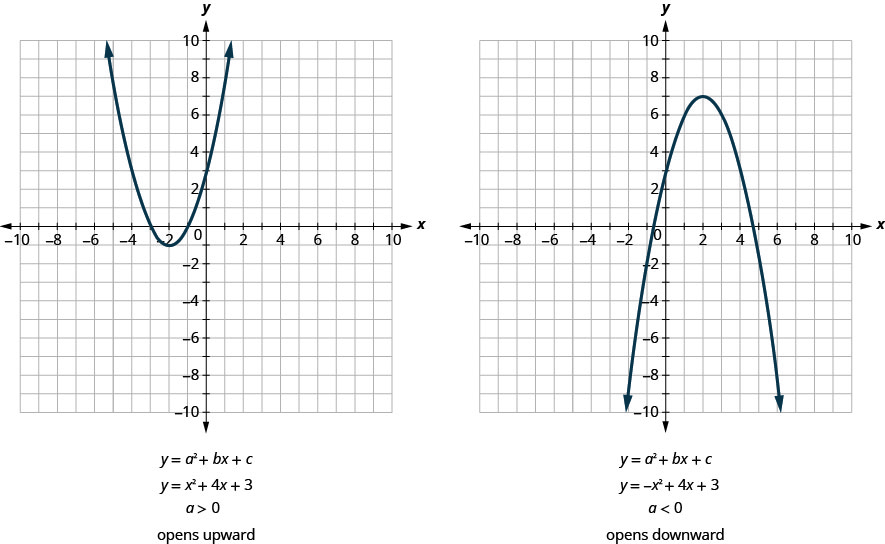 This figure shows two graphs side by side. The graph on the left side shows an upward-opening u shaped curve graphed on the x y-coordinate plane. The x-axis of the plane runs from negative 10 to 10. The y-axis of the plane runs from negative 10 to 10. The lowest point on the curve is at the point (-2, -1). Other points on the curve are located at (-3, 0), and (-1, 0). Below the graph is the equation y equals a squared plus b x plus c. Below that is the equation of the graph, y equals x squared plus 4 x plus 3. Below that is the inequality a greater than 0 which means the parabola opens upwards. The graph on the right side shows a downward-opening u shaped curve graphed on the x y-coordinate plane. The x-axis of the plane runs from negative 10 to 10. The y-axis of the plane runs from negative 10 to 10. The highest point on the curve is at the point (2, 7). Other points on the curve are located at (0, 3), and (4, 3). Below the graph is the equation y equals a squared plus b x plus c. Below that is the equation of the graph, y equals negative x squared plus 4 x plus 3. Below that is the inequality a less than 0 which means the parabola opens downwards.