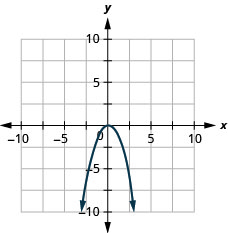 This figure shows a downward-opening u shaped curve graphed on the x y-coordinate plane. The x-axis of the plane runs from negative 10 to 10. The y-axis of the plane runs from negative 10 to 10. The highest point on the curve is at the point (0, 0). Other points on the curve are located at (-2, -4), (-1, -1), (1, -1) and (2, -4).