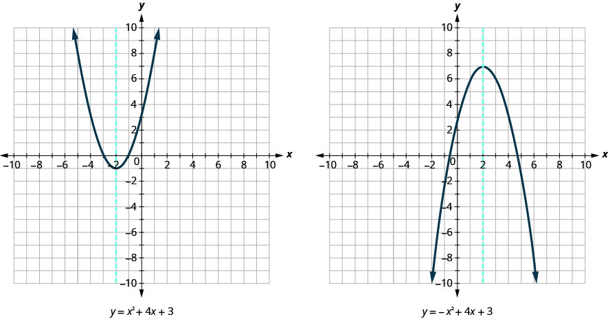 This figure shows an two graphs side by side. The graph on the left side shows an upward-opening parabola graphed on the x y-coordinate plane. The x-axis of the plane runs from negative 10 to 10. The y-axis of the plane runs from negative 10 to 10. The lowest point on the curve is at the point (-2, -1). Other points on the curve are located at (-3, 0), and (-1, 0). Also on the graph is a dashed vertical line that goes through the center of the parabola at the point (-2, -1). Below the graph is the equation of the graph, y equals x squared plus 4 x plus 3. The graph on the right side shows an downward-opening parabola graphed on the x y-coordinate plane. The x-axis of the plane runs from negative 10 to 10. The y-axis of the plane runs from negative 10 to 10. The highest point on the curve is at the point (2, 7). Other points on the curve are located at (0, 3), and (4, 3). Also on the graph is a dashed vertical line that goes through the center of the parabola at the point (2, 7). Below the graph is the equation of the graph, y equals negative x squared plus 4 x plus 3.